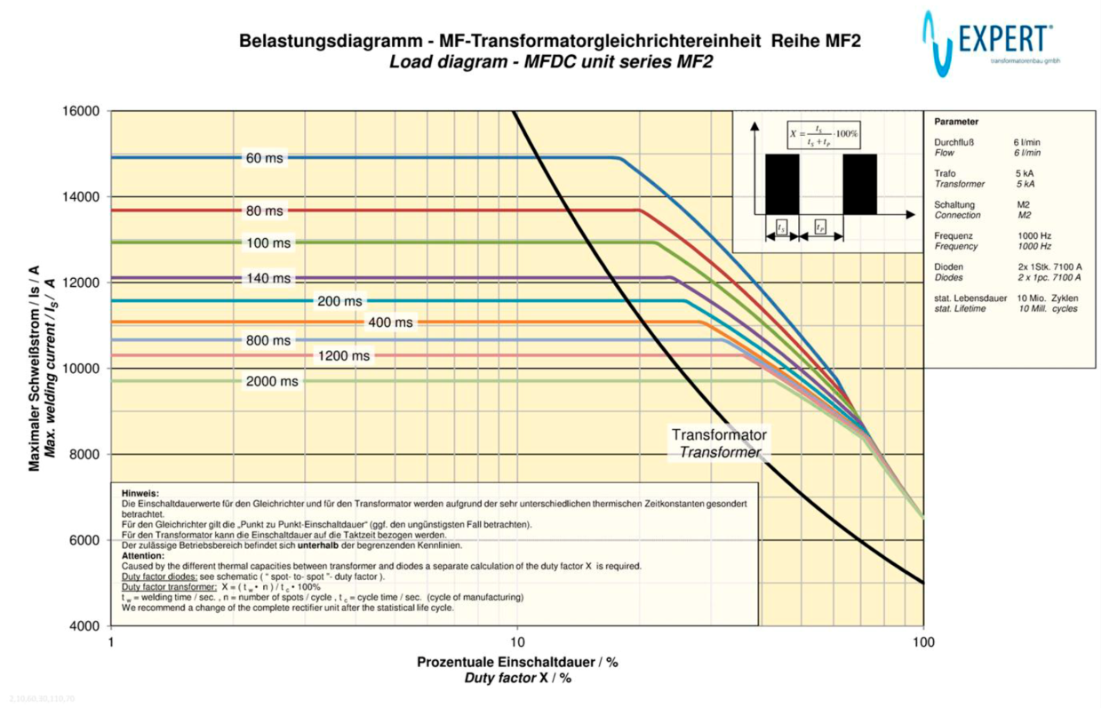 trafo MF2 - curva datasheet_1
