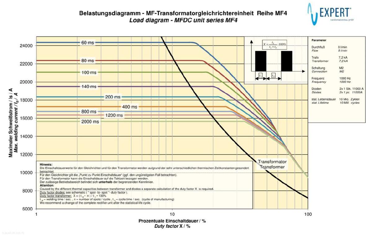 trafo MF4 - curva datasheet