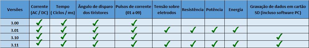 tabela versões weld checker_1