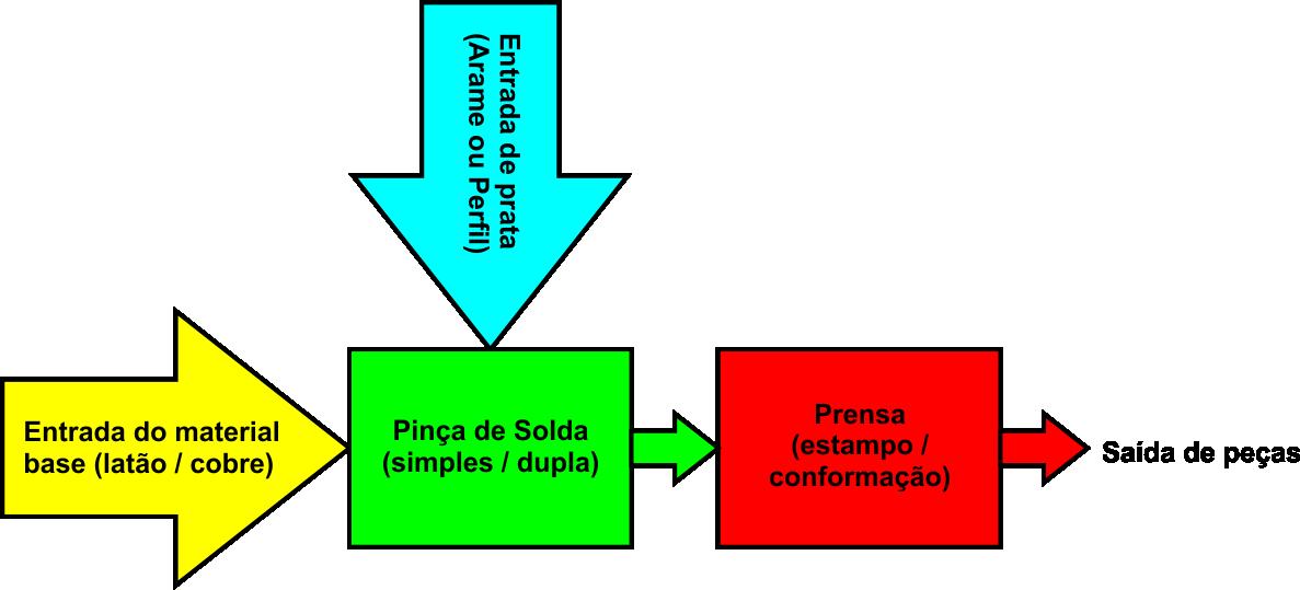 esquema funcionamento